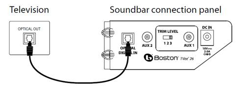 Саундбар: как подключить к телевизору и компьютеру