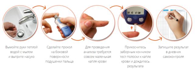 Глюкометр: как пользоваться, какой лучше купить