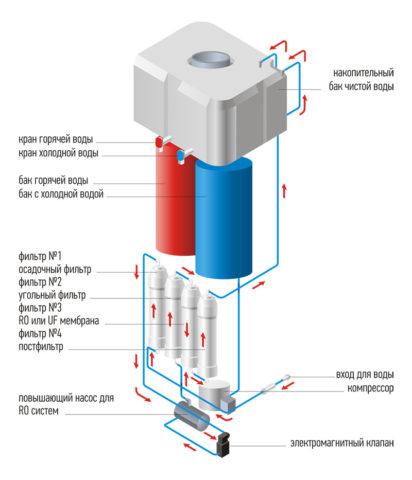 Как устроен и как пользоваться кулером для воды